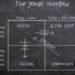 Johari-Fenster(c)